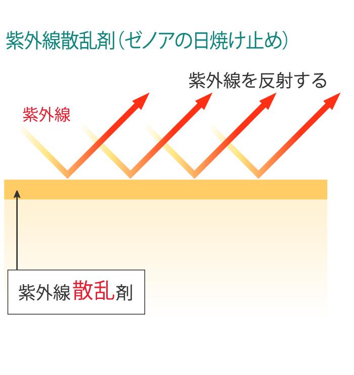 紫外線散乱剤(ゼノアの日焼け止め)