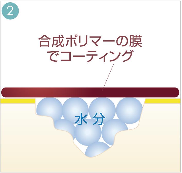 合成ポリマーの膜でコーティング